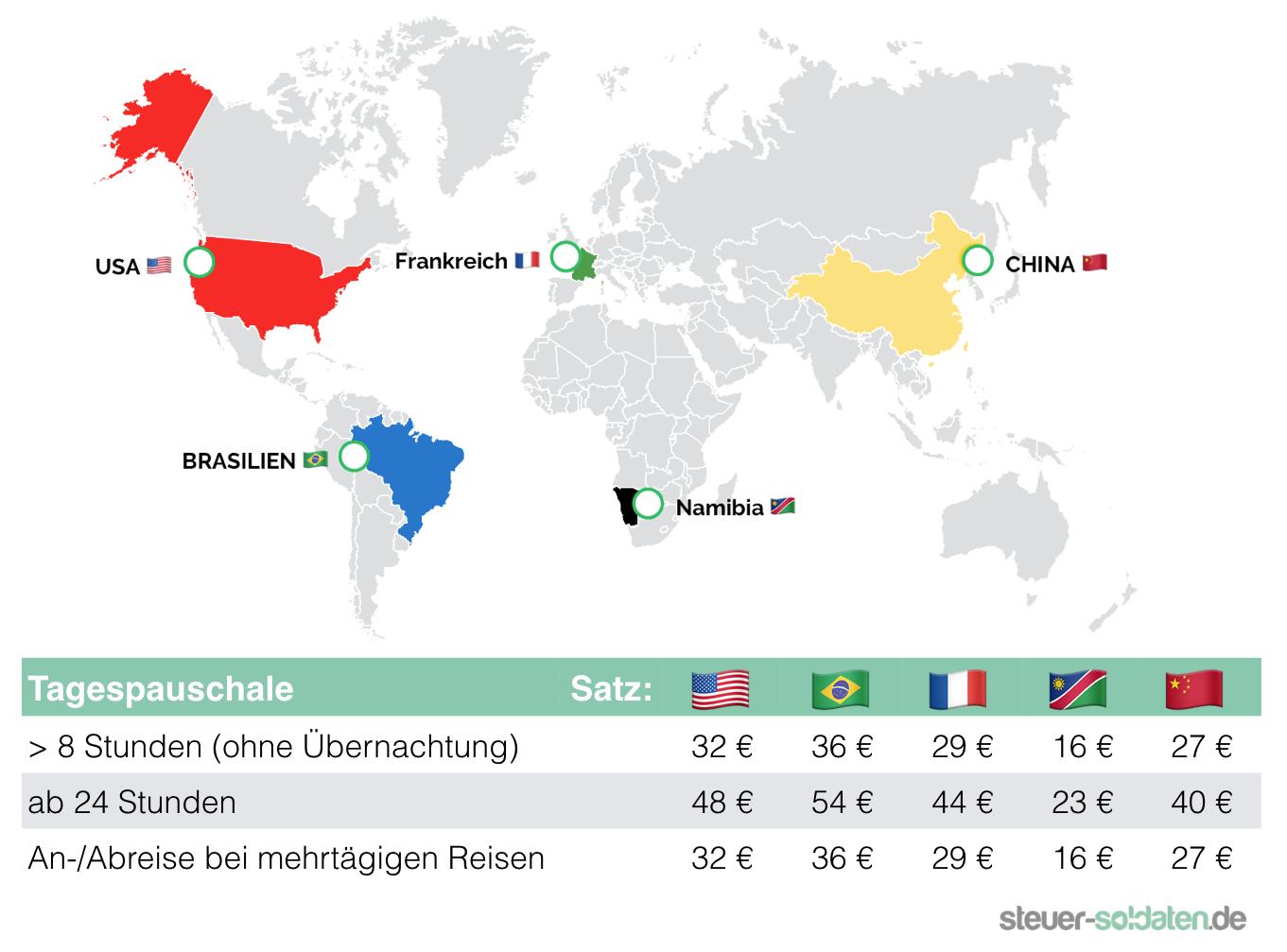 Pauschalen Verpflegungsmehraufwand Bundeswehr Stationierung Ausland