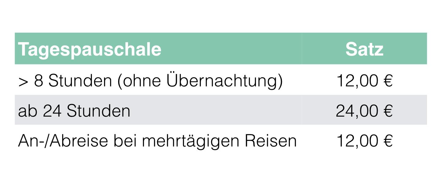 Tagespauschale Verpflegungsmehraufwendung Soldat Bundeswehr