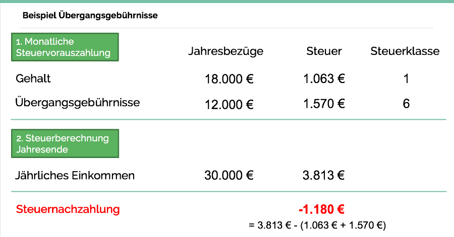 Beispiel Übergangsgebührnis Bundeswehr Soldat Steuerklasse 1 & 6