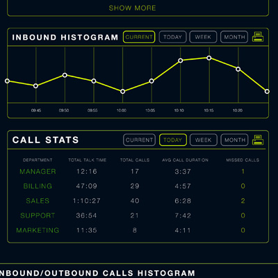 View Indago's Histogram with Ease