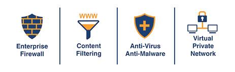 Enterprise Firewall, Content Filtering, Ant-Virus/Anti-Malware, VPN