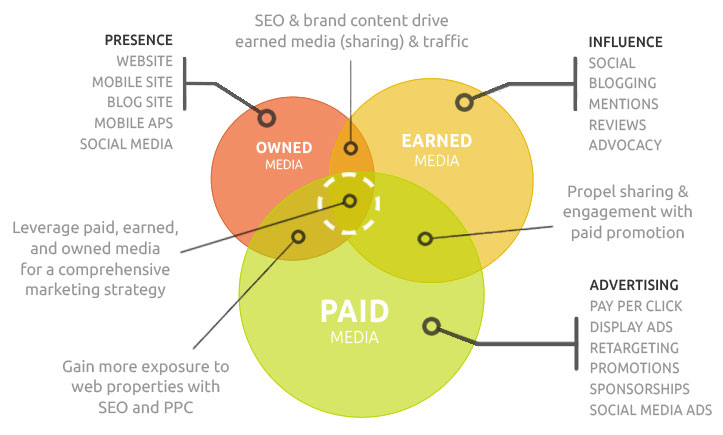 paid-earned-owned-marketing-channels