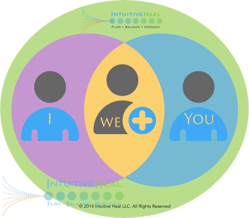 Image of Venn Diagram of you + I = we
