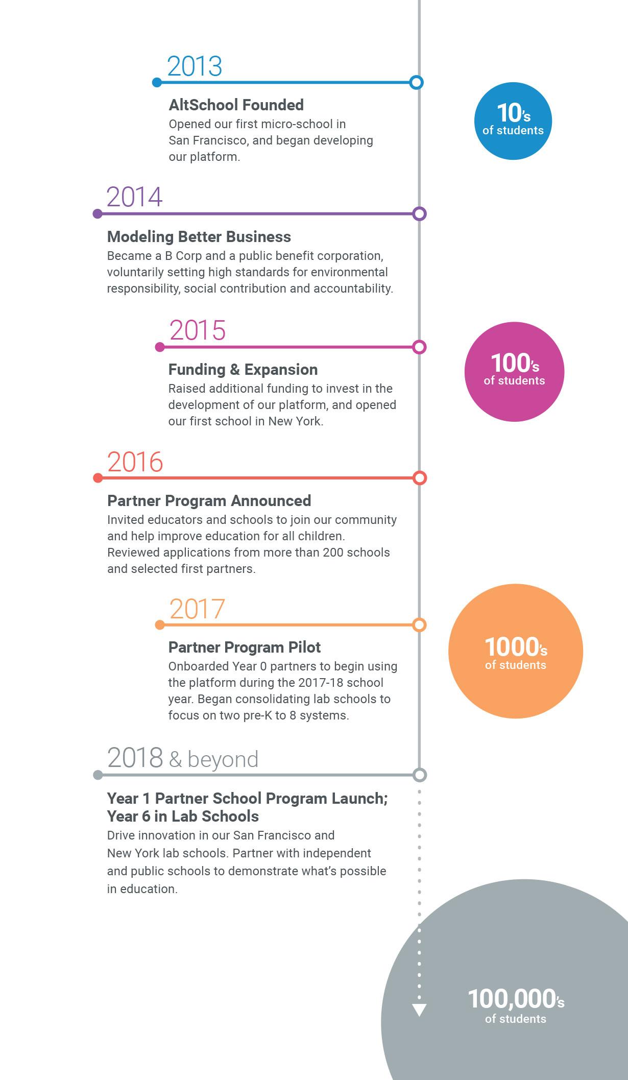 history_of_altschool