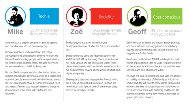 Multiple User Experience Personas