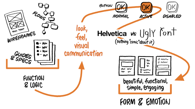 various UX ideas from wireframes, font, emotion, and forms
