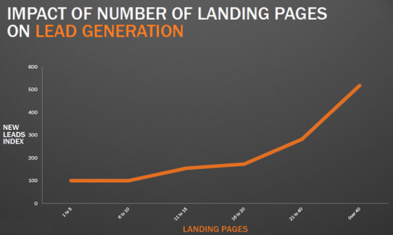 graph showing landing page and lead generation numbers