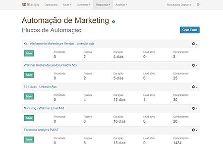 Automação de Marketing/Nutrição de Leads