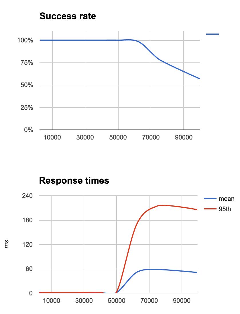 High Performance Read API on Kubernetes using Redis