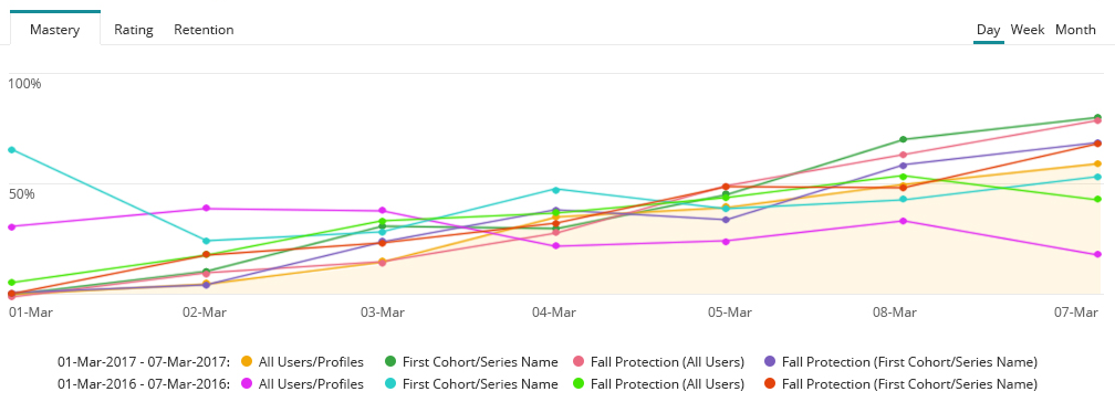 Chart showing correlations - Correlate & Analyze Mastery Levels - OttoLearn Microlearning