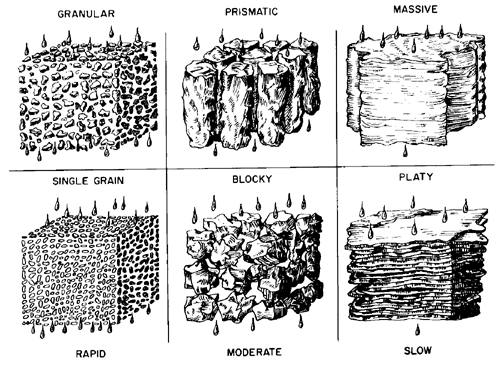 Soil structure drawing courtesy of Colorado State Extension Service