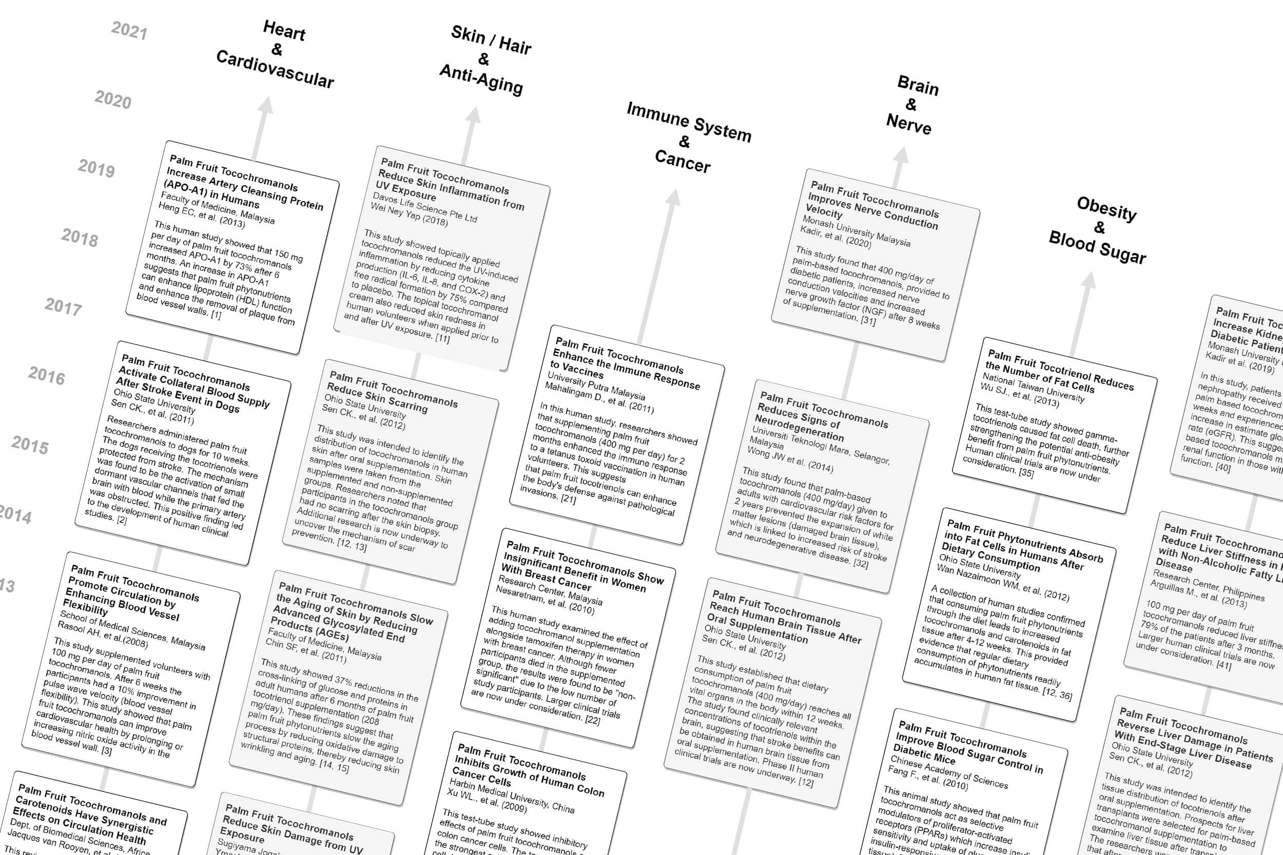 Image of the timeline of the major research findings on palm fruit nutrients