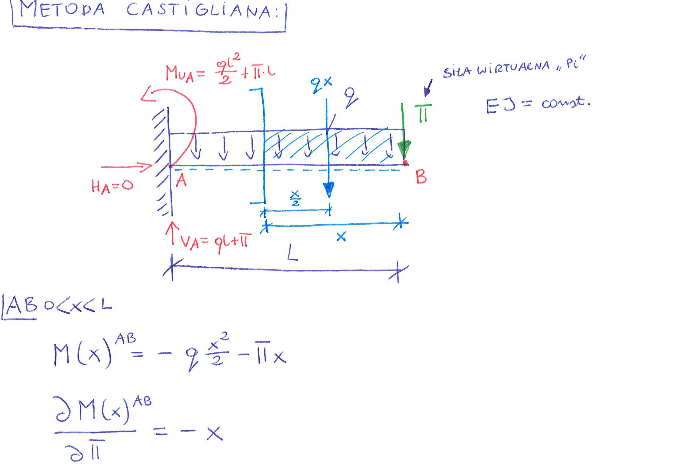 Obliczanie przemieszczenia belki metodą Castigliana