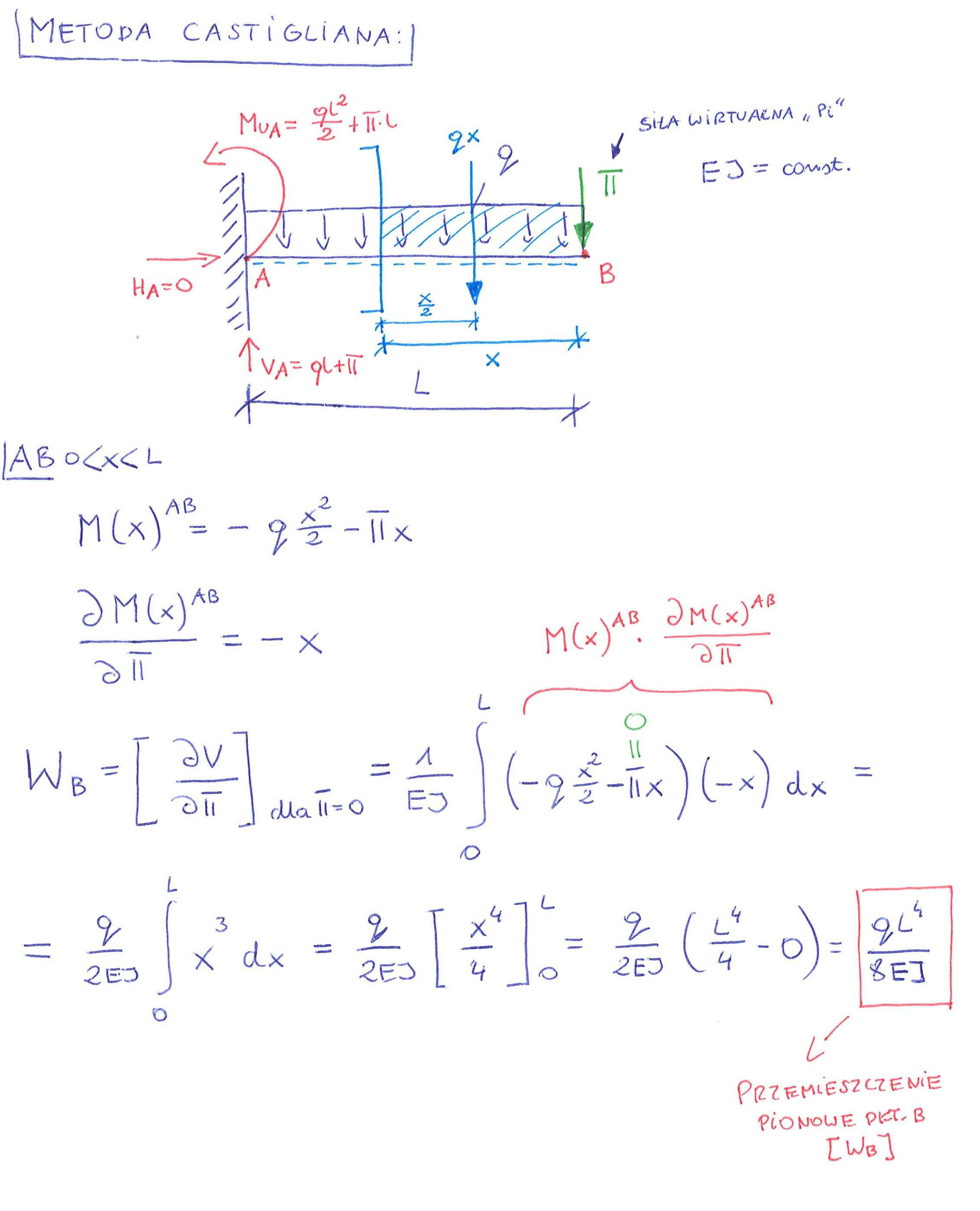 metoda castigliana całkowanie funkcja momentów