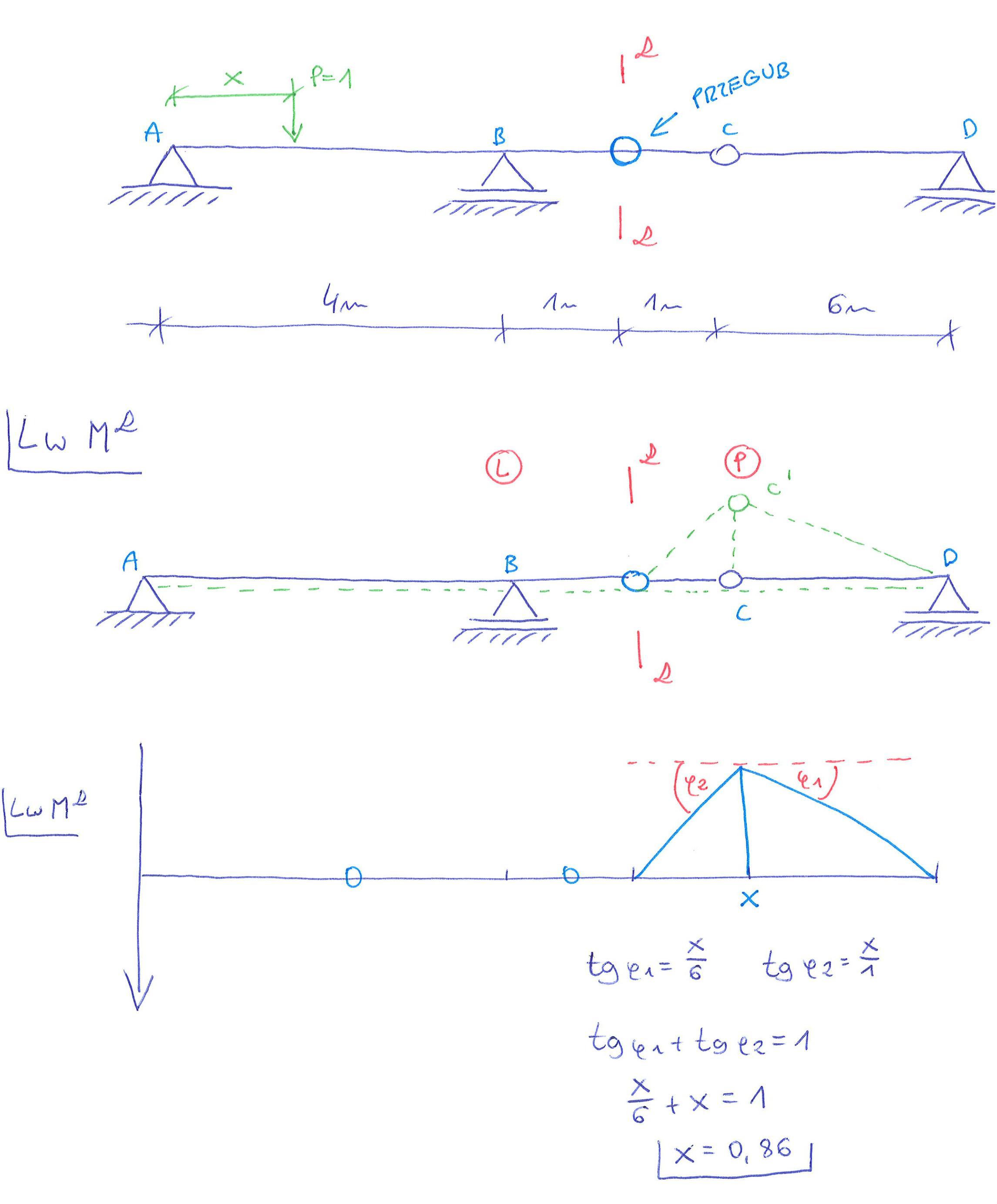 linia wpływu momentu gnącego metoda kinematyczna belka przegubowa