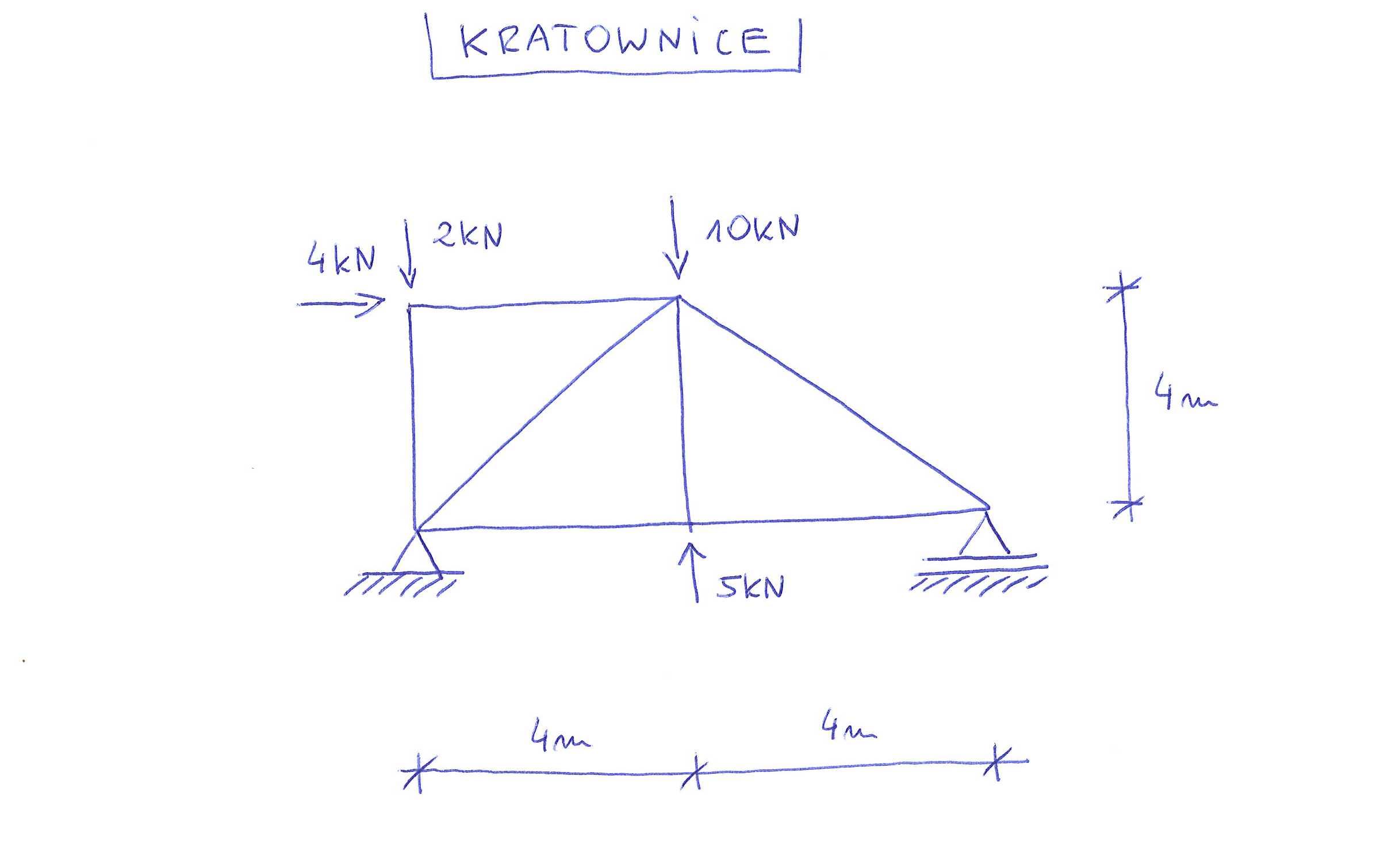 Kratownice krok po kroku - Metoda równoważenia węzłów