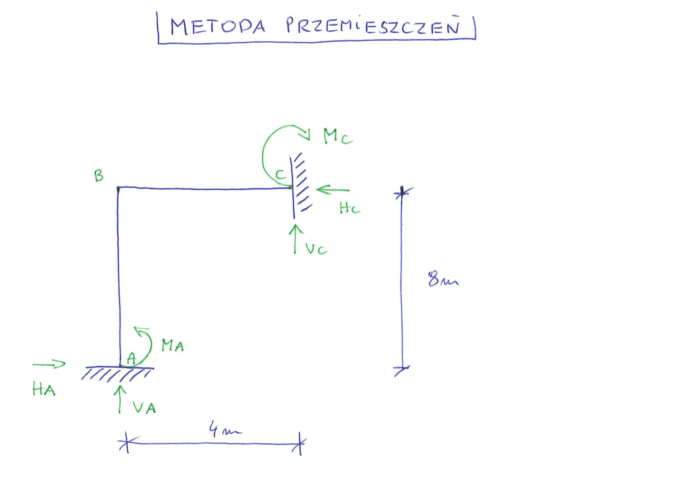 metoda przemieszczeń rama geometrycznie niewyznaczalna