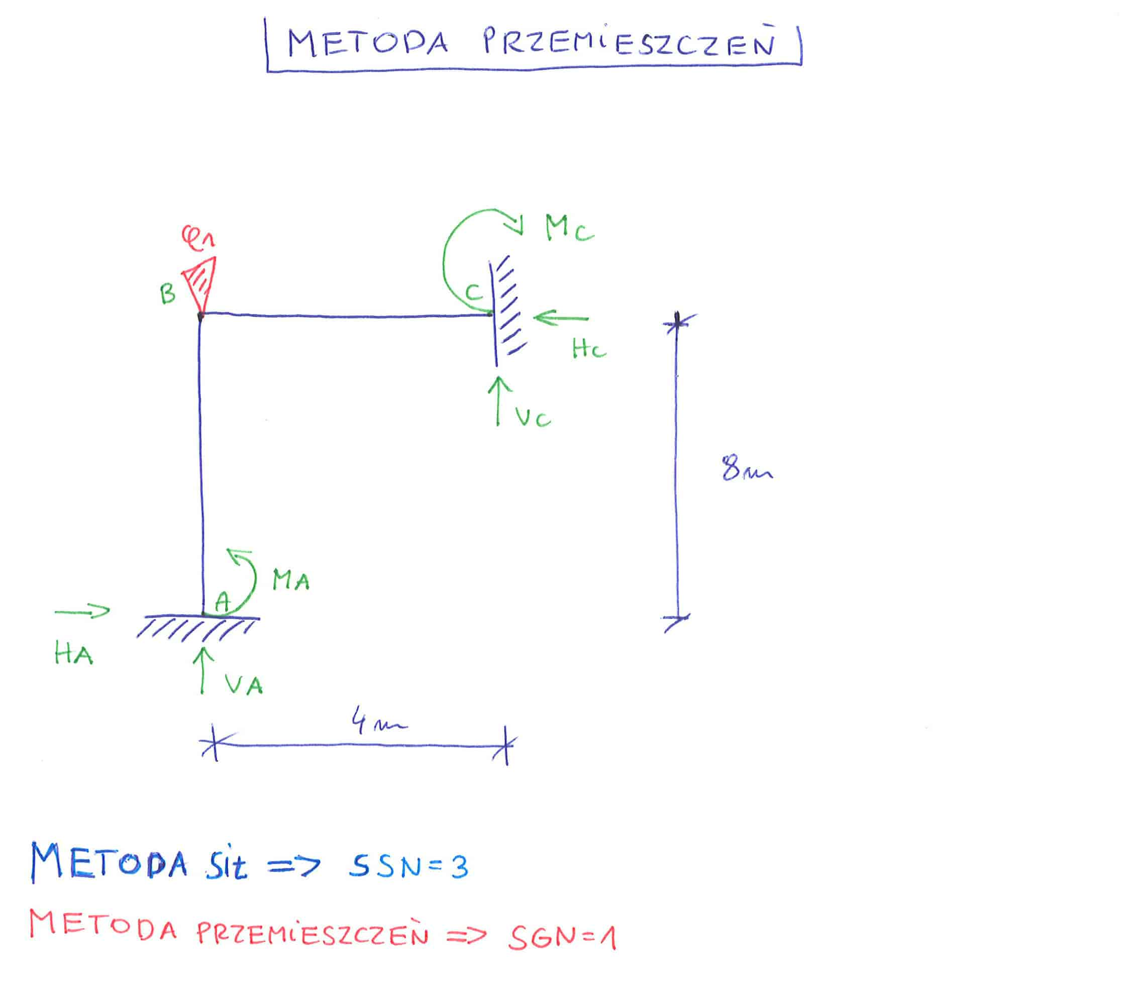 metoda przemieszczeń metoda sił różnice układ podstawowy