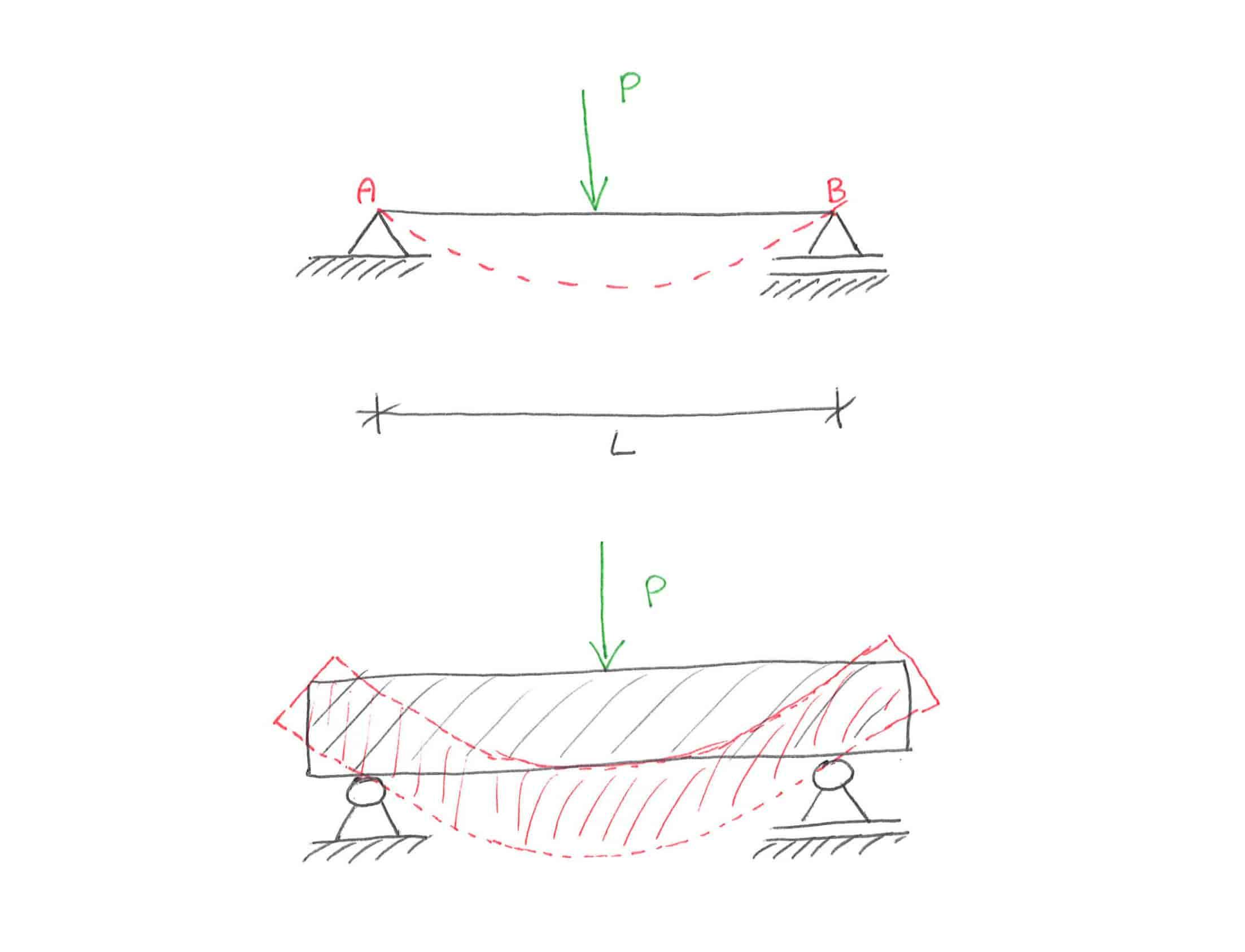 metoda clebscha linia ugięcia belka swobodnie podparta