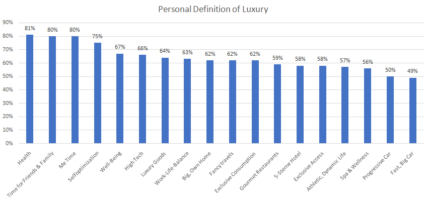 Consumer as new luxury, self-improvement, health, time