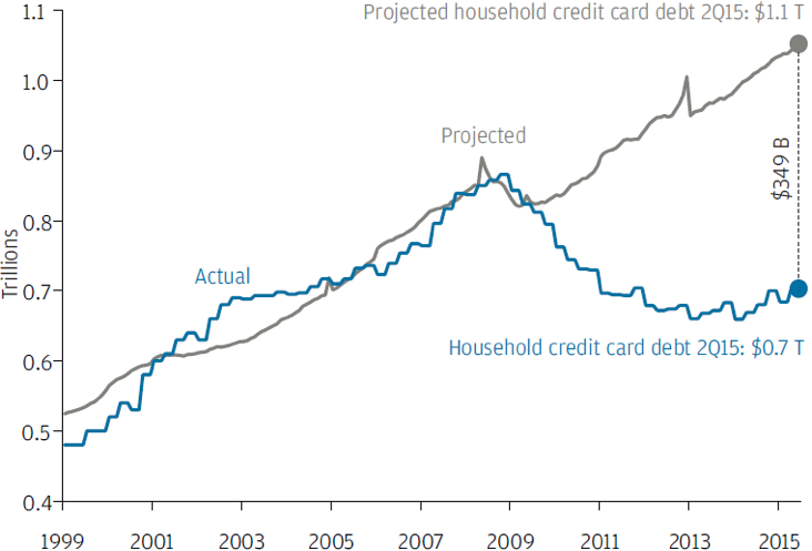 Chart 2: U.S. credit card debt (USD)