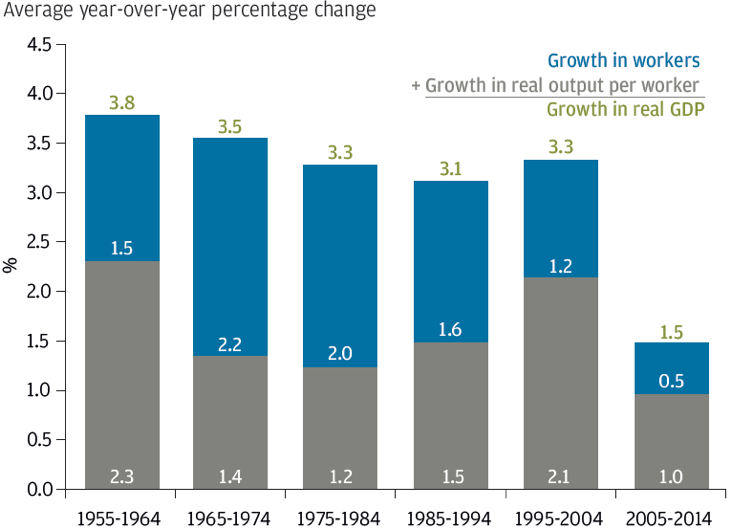 ‍Chart 7: Drivers of U.S. GDP growth, 1955-2014
