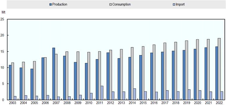 Chart 2: China's sugar production, consumption and imports