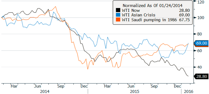 Chart 8: WTI oil price decline in current downturn v. previous EM bear markets