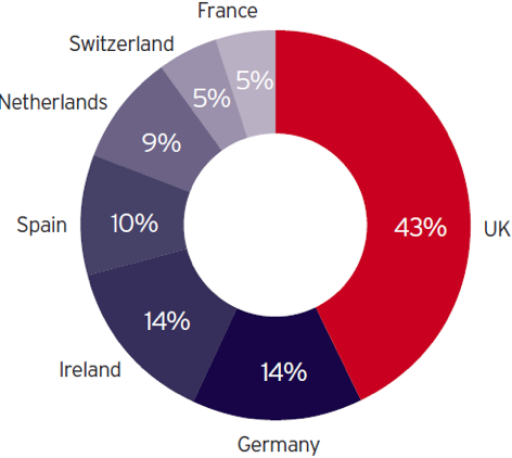 Chart 4: Location of European HQ for multi-national companies