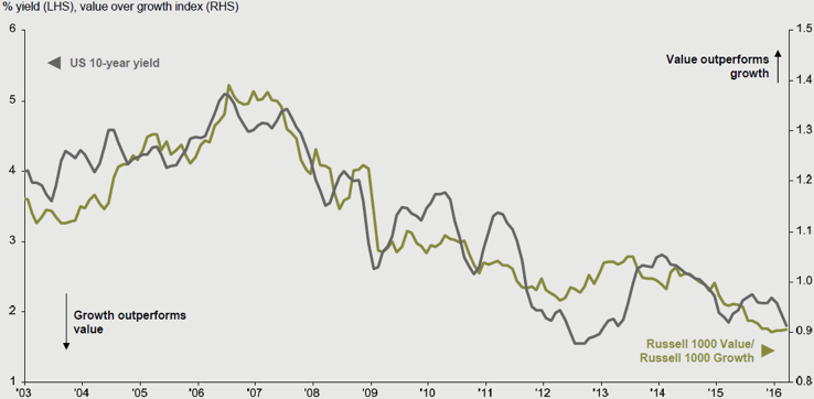 Chart 3: U.S. Treasury yield v. U.S. Value/Growth performance