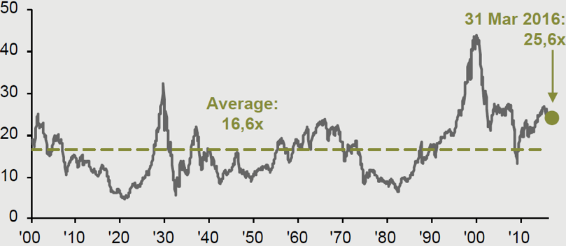Chart 5: S&P 500 cyclically-adjusted P/E ratio (trailing earnings)