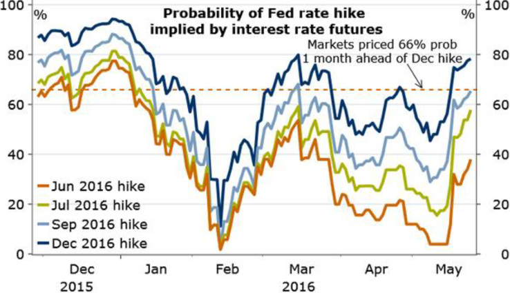 Chart 1: The probability of one or more Fed hikes in 2016