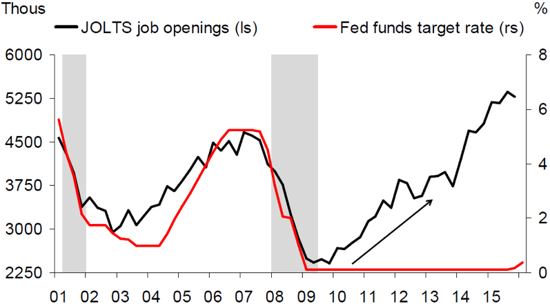 Chart 5: Job openings vs. Fed Funds target rate