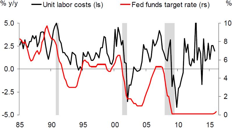hart 7: Unit labour costs vs. Fed Funds target rate