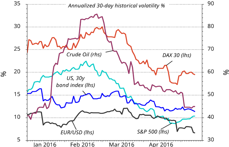 Chart 8: Recent volatility across various asset classes