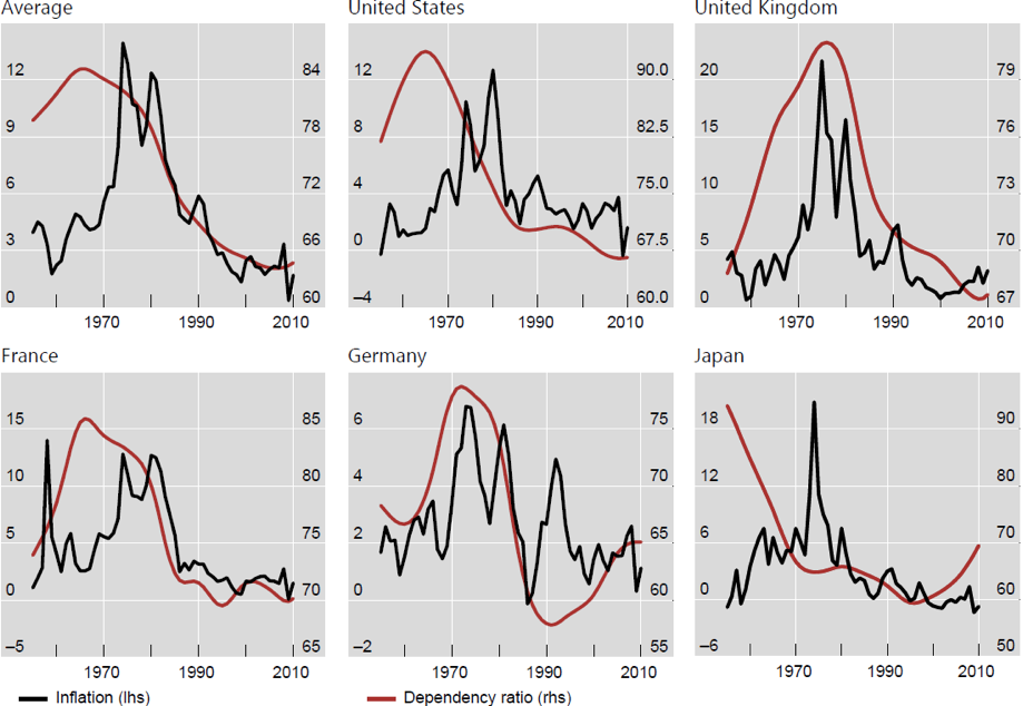 Chart 12: The link between inflation and the dependency ratio in various countries