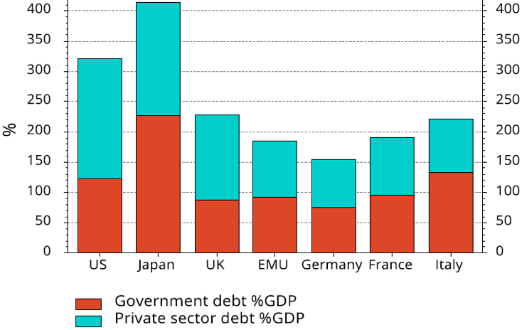 Chart 13: Debt-to-GDP in various countries