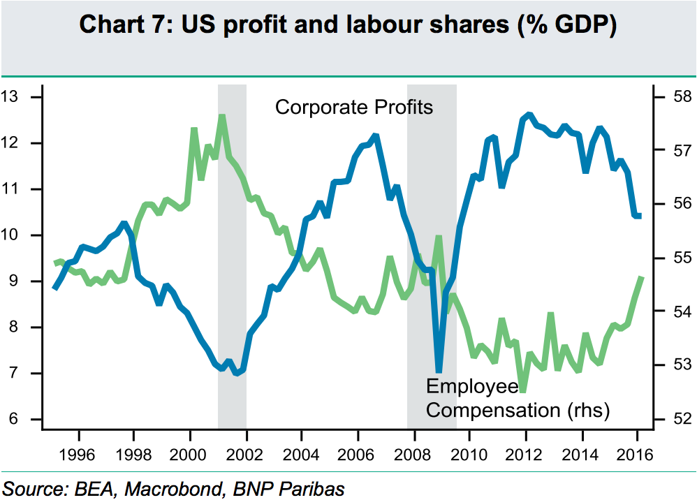 Chart 6: U.S. profit and labour shares (% of GDP)