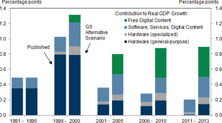 Chart 5:  US GDP growth contribution from information & communications technology