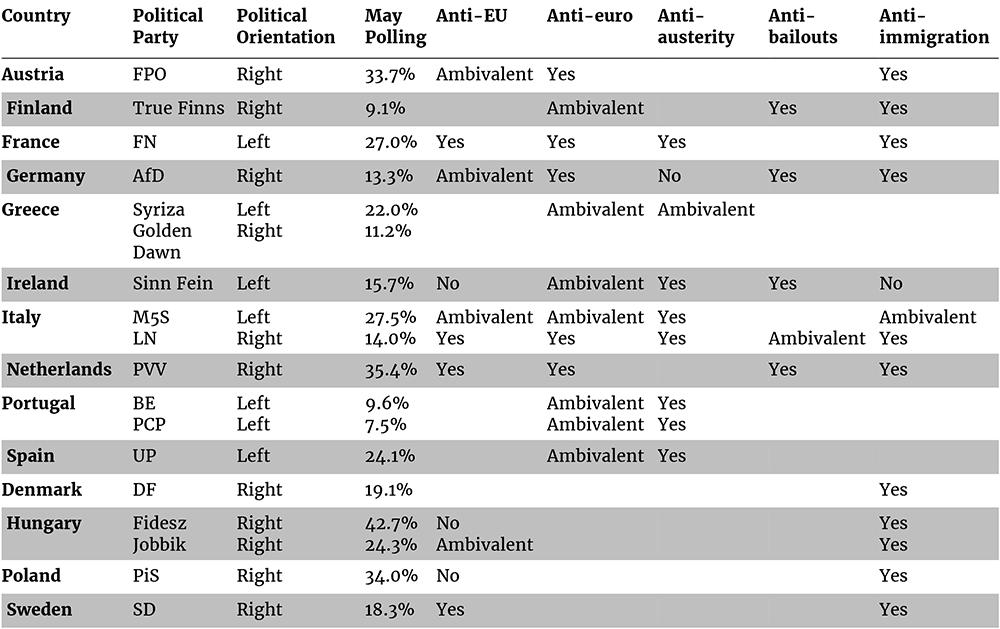 Key populist parties in EU countries