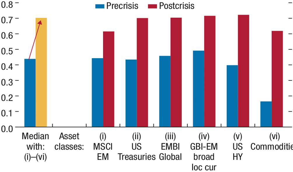 Chart 1: Correlation among major asset classes pre- and post-GFC