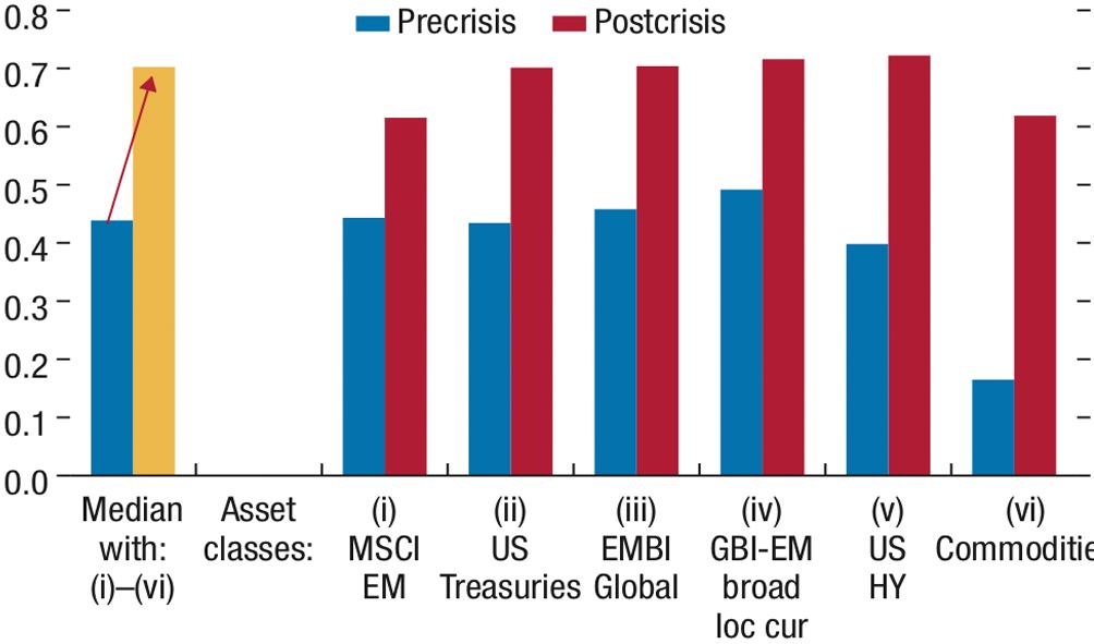 Chart 1: Correlation among major asset classes pre- and post-GFC