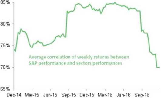 Chart 2: Average correlation of weekly returns between S&P 500 and S&P sectors