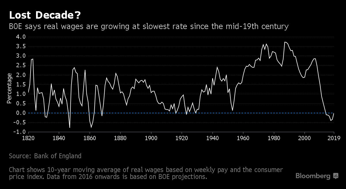 Chart 3: UK real wage growth