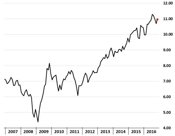 Chart 4a: S&P 500 price/EBITDA (trailing)