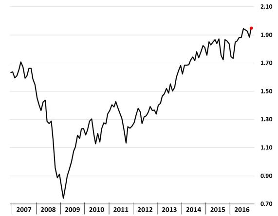 Chart 4b: S&P 500 price/sales (trailing)