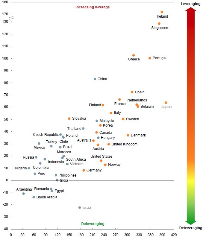 Chart 5: Change in debt-to-GDP, 2007-14