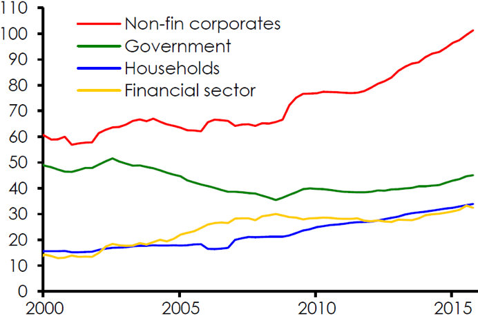 Chart 6: Indebtedness in emerging markets by sector (% of GDP)