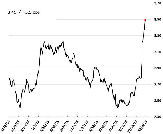 Chart 7: S&P Illinois municipal bond index yield