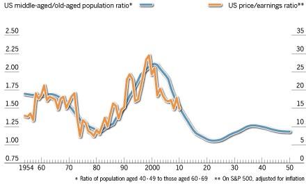 U.S. M/O ratio versus equity valuations